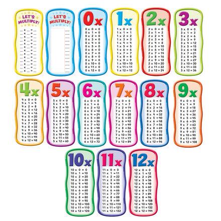 Multiplication Tables Bulletin Board Set