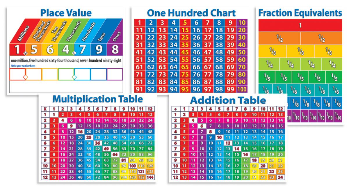 Primary Math Charts 5-Pack