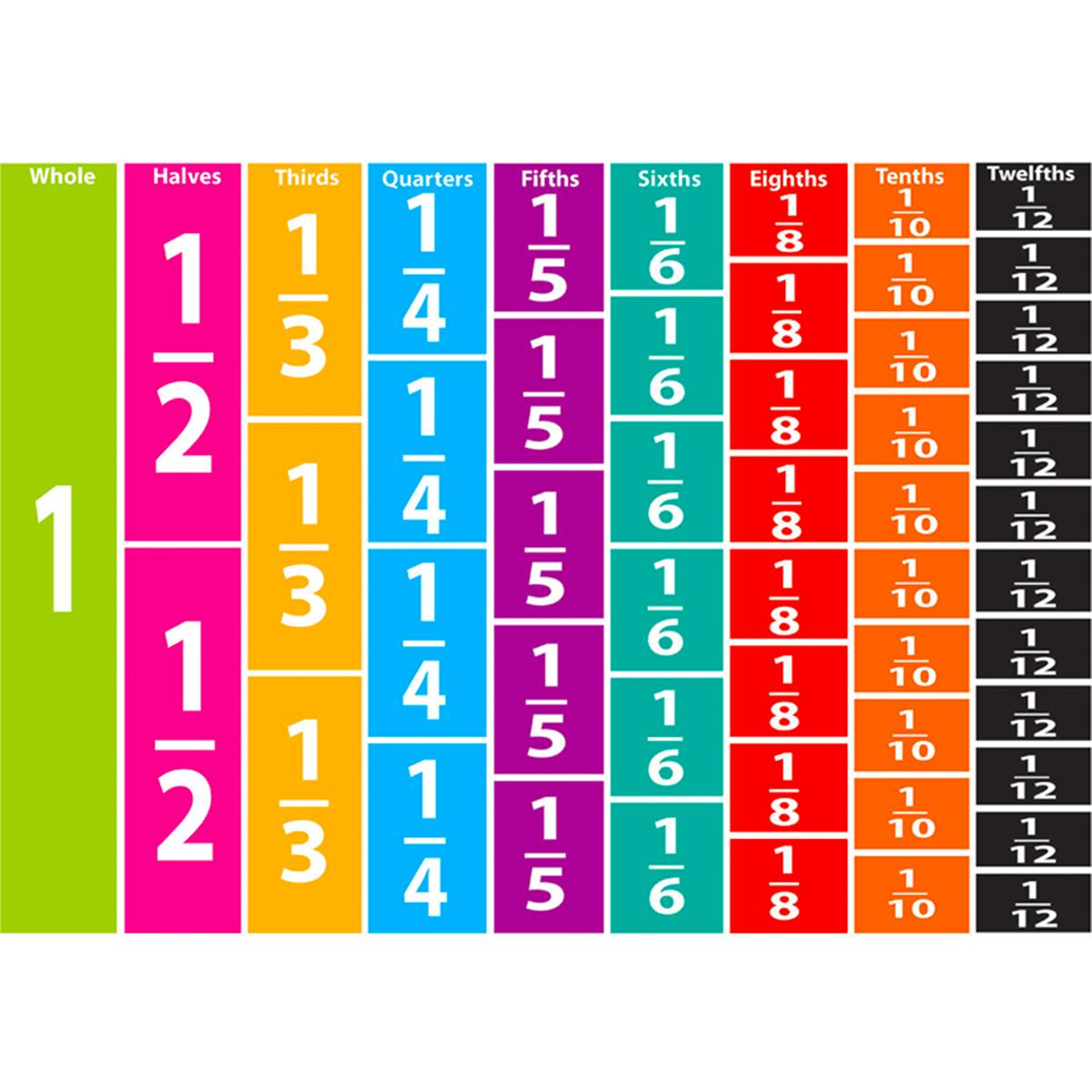 Comparitive Magnetic Fractions