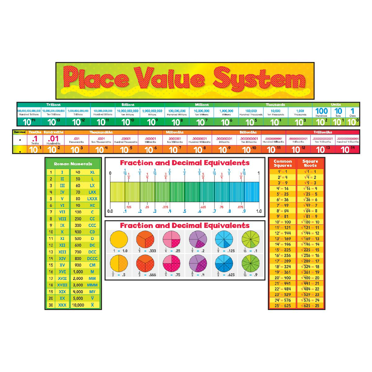 Place Value System Bulletin Board